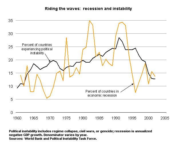 Rezessionen und Instabilität